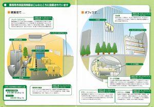 フロン回収が必要な「業務用空調機器」について
